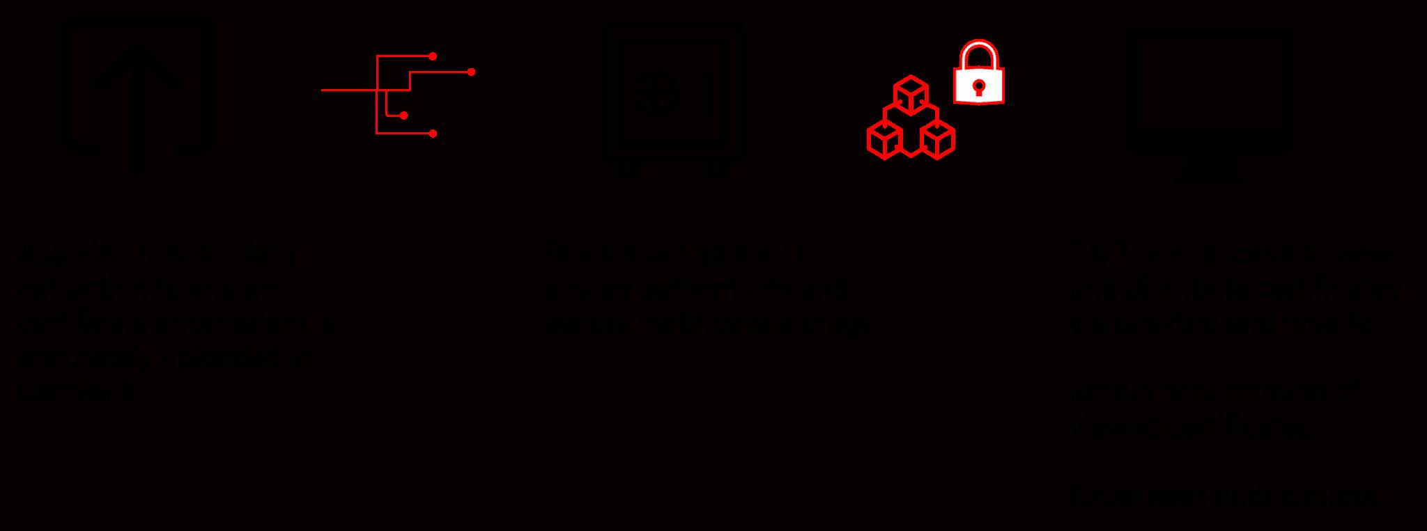 Workflow of CertVault's Digital Workflow